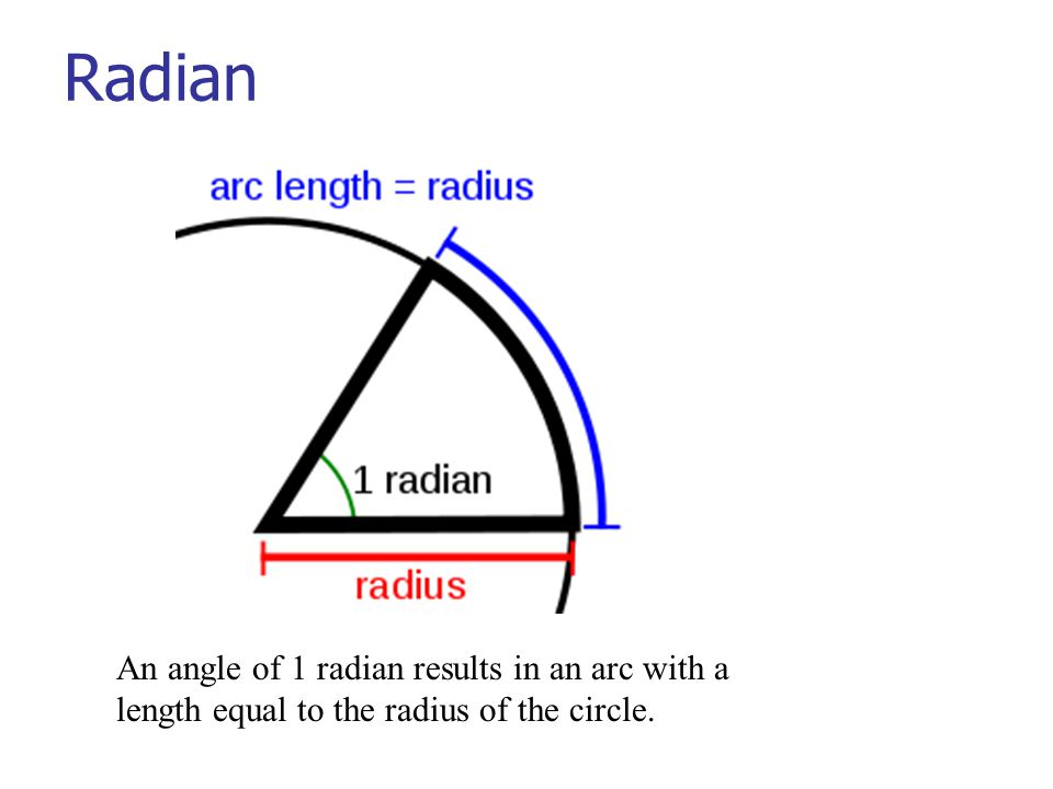 Radian An angle of 1 radian results in an arc with a length equal to the radius of the circle.