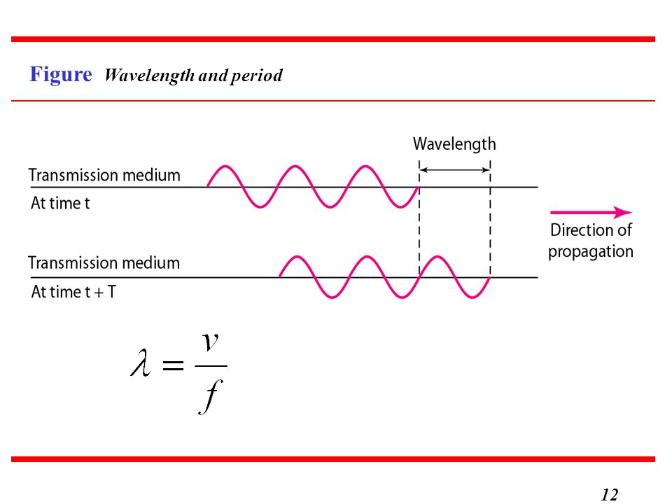Figure Wavelength and period