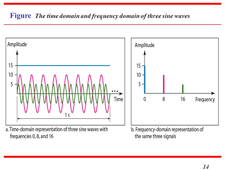 Figure The time domain and frequency domain of three sine waves