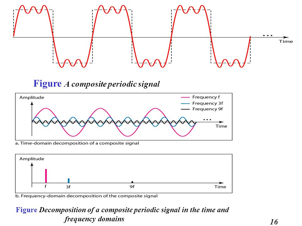 Figure A composite periodic signal