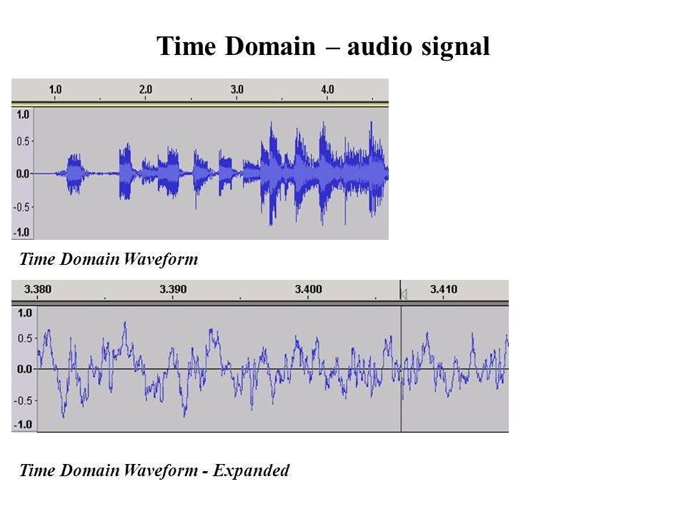 Time Domain – audio signal