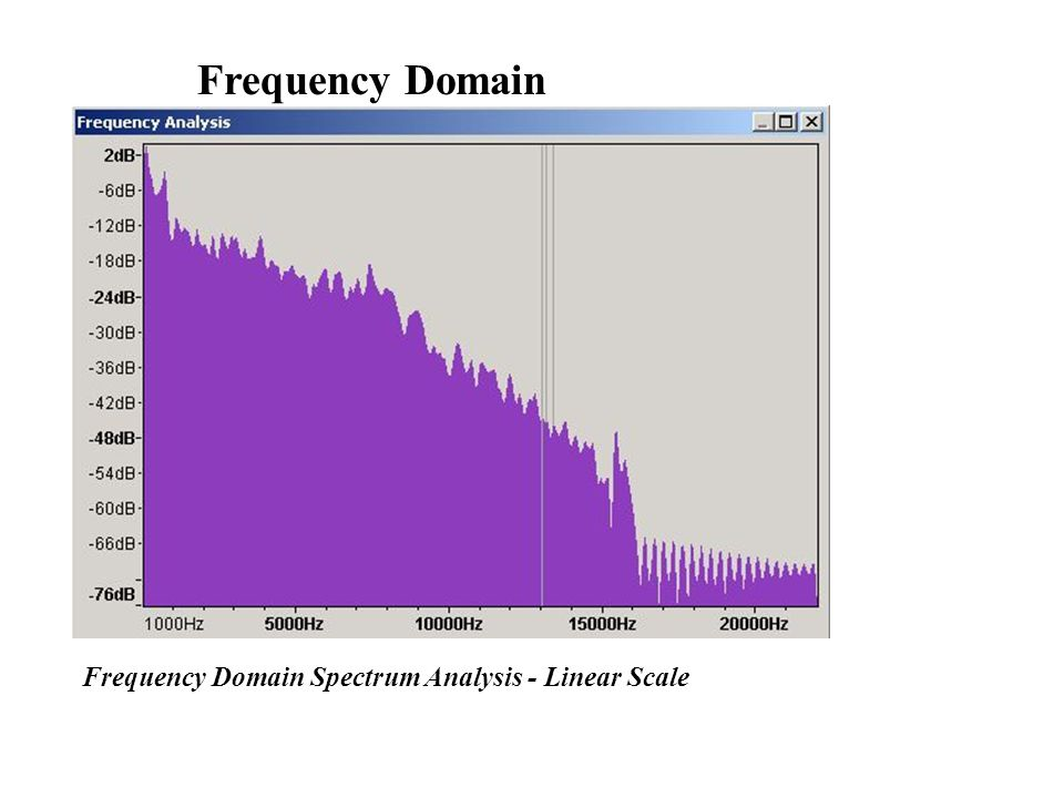 Frequency Domain Frequency Domain Spectrum Analysis - Linear Scale
