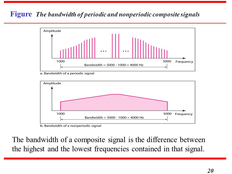 Figure The bandwidth of periodic and nonperiodic composite signals