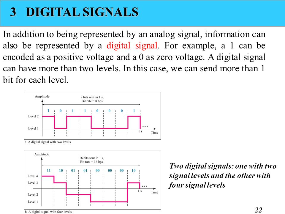 3 DIGITAL SIGNALS