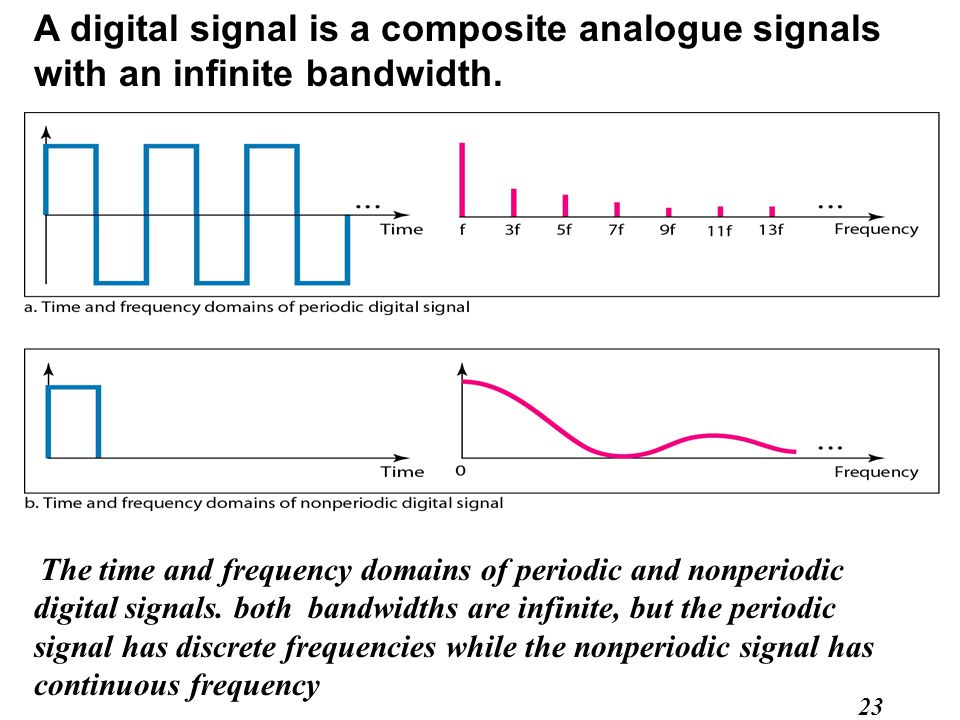 A digital signal is a composite analogue signals with an infinite bandwidth.