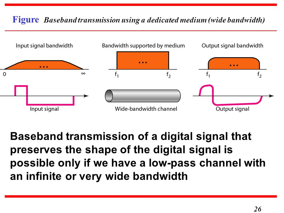 Figure Baseband transmission using a dedicated medium (wide bandwidth)