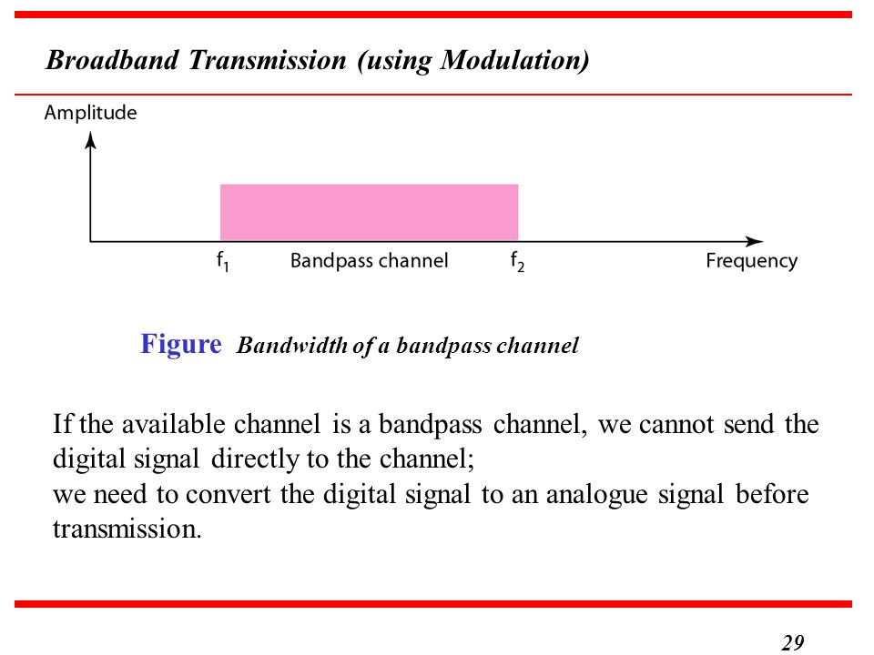 Broadband Transmission (using Modulation)