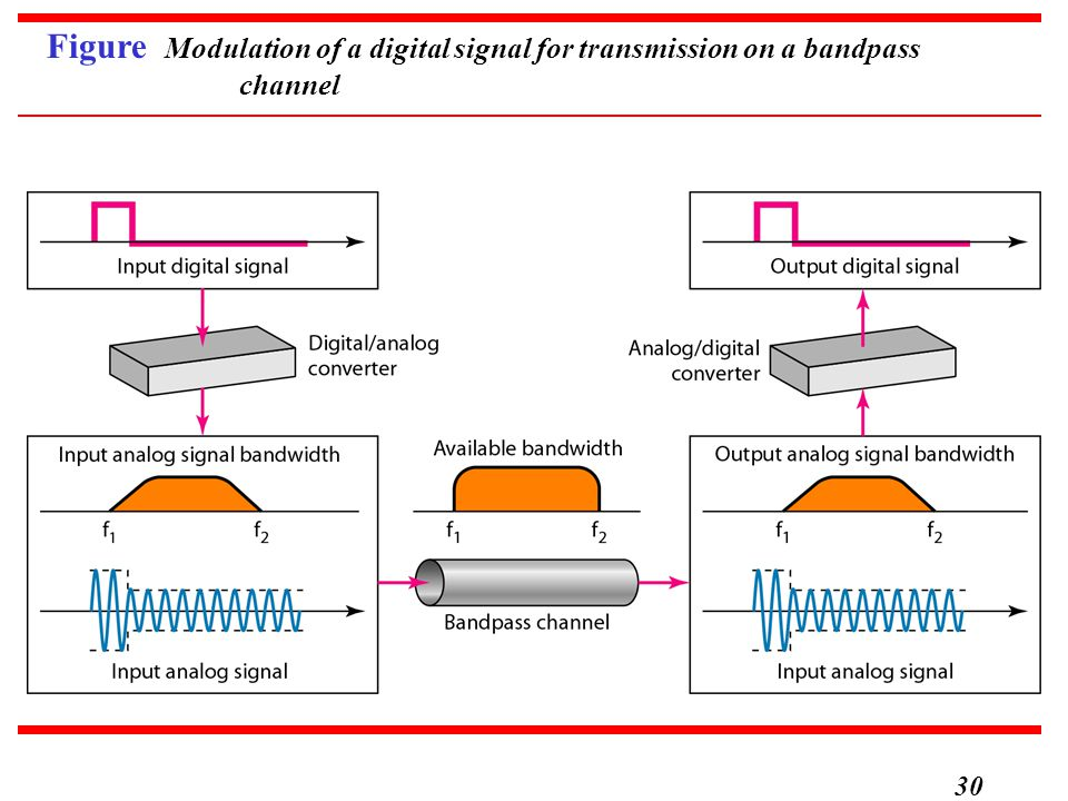 Figure Modulation of a digital signal for transmission on a bandpass channel