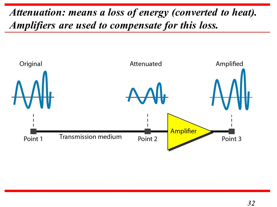 Attenuation: means a loss of energy (converted to heat)