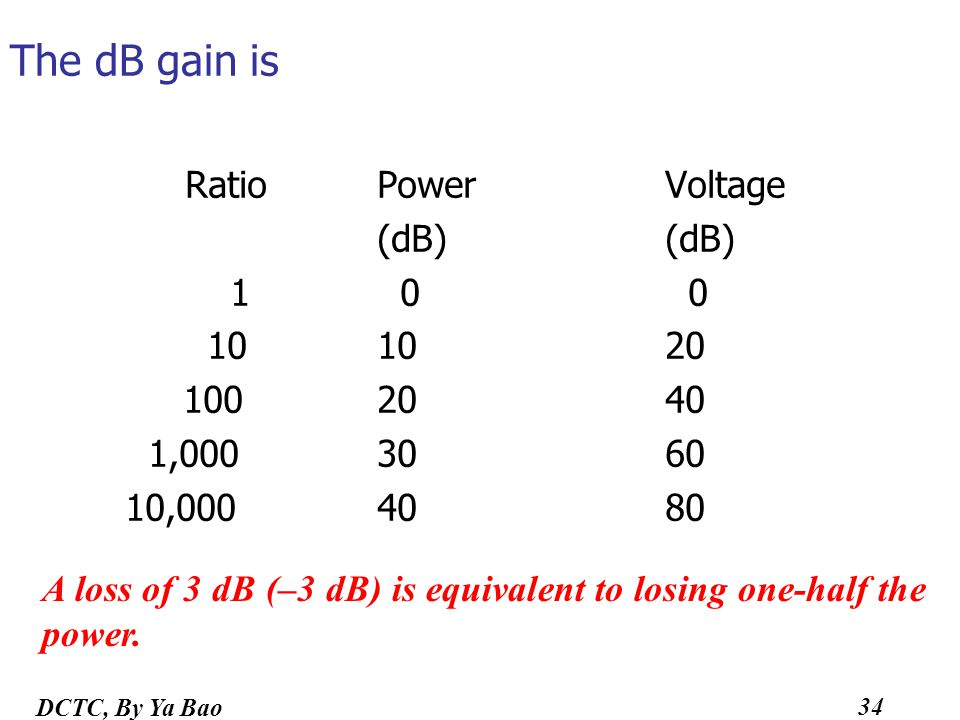 The dB gain is Ratio Power Voltage (dB) (dB) 1 0 0 10 10 20 100 20 40