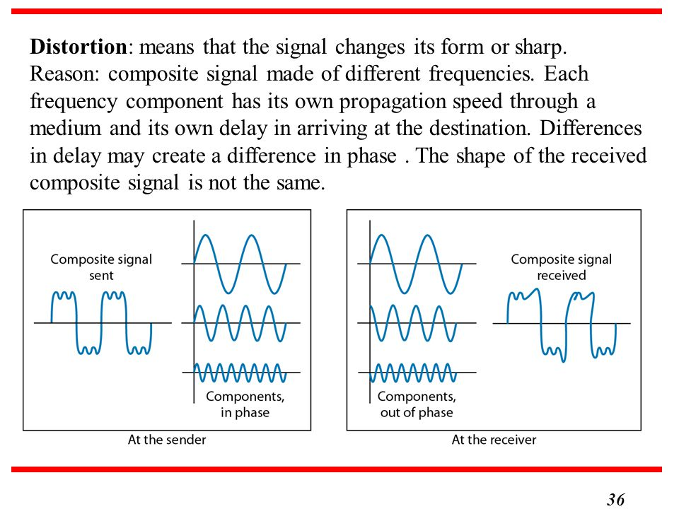 Distortion: means that the signal changes its form or sharp.