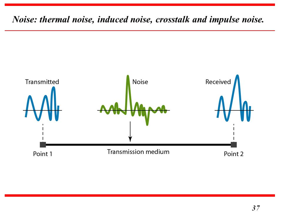 Noise: thermal noise, induced noise, crosstalk and impulse noise.
