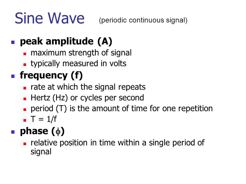 Sine Wave (periodic continuous signal) peak amplitude (A)
