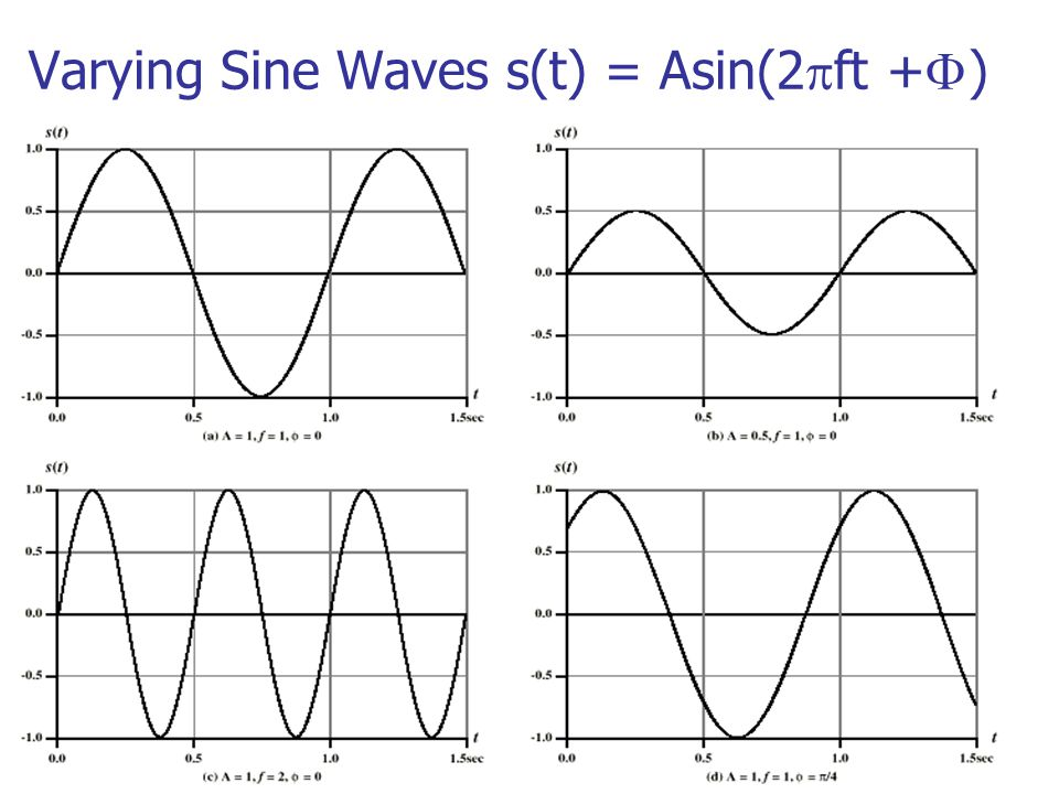 Varying Sine Waves s(t) = Asin(2ft +)