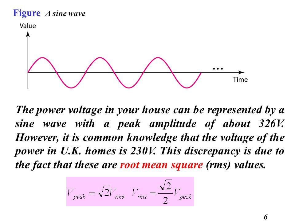 Figure A sine wave