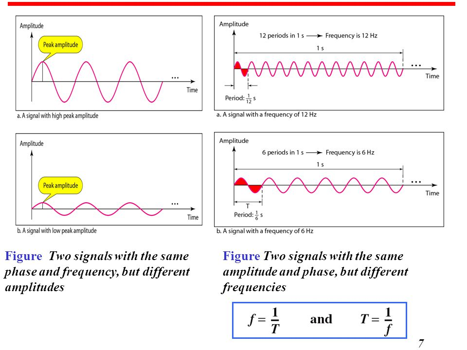 Figure Two signals with the same phase and frequency, but different amplitudes