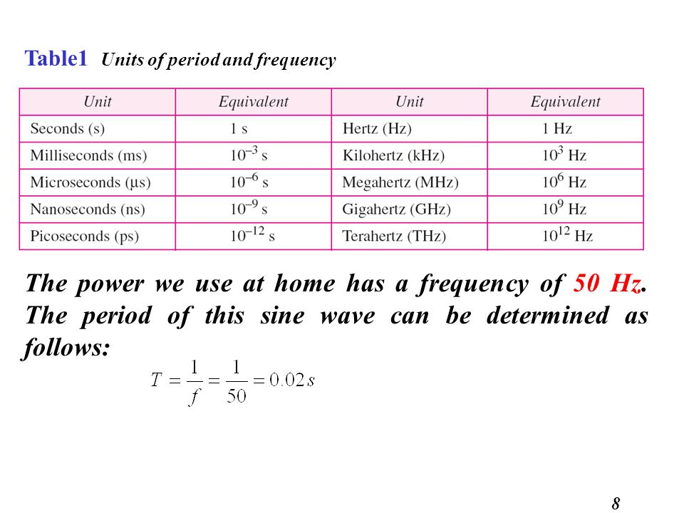 Table1 Units of period and frequency