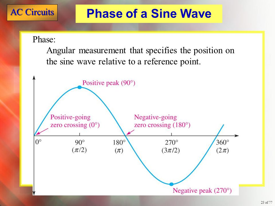 Phase of a Sine Wave Phase: