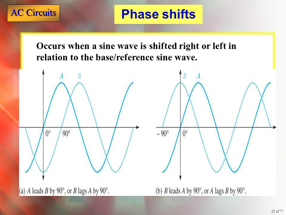 Phase shifts Occurs when a sine wave is shifted right or left in relation to the base/reference sine wave.