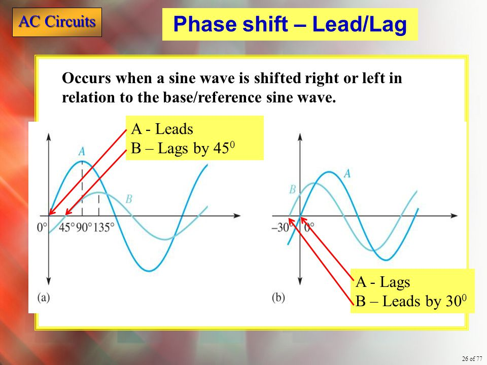 Phase shift – Lead/Lag Occurs when a sine wave is shifted right or left in relation to the base/reference sine wave.