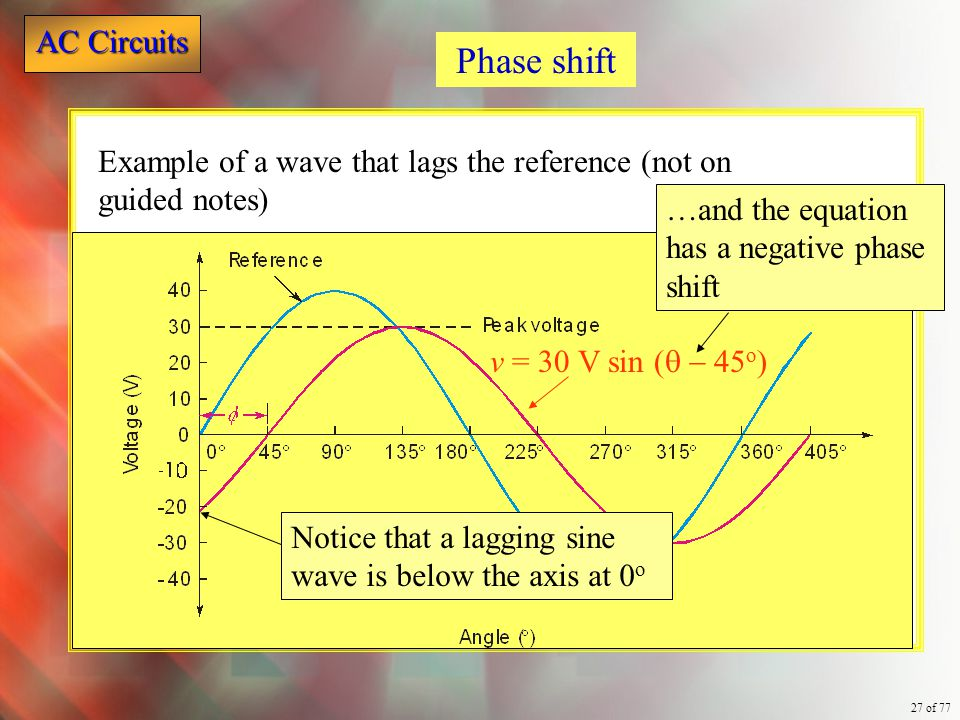 Phase shift Example of a wave that lags the reference (not on guided notes) …and the equation has a negative phase shift.