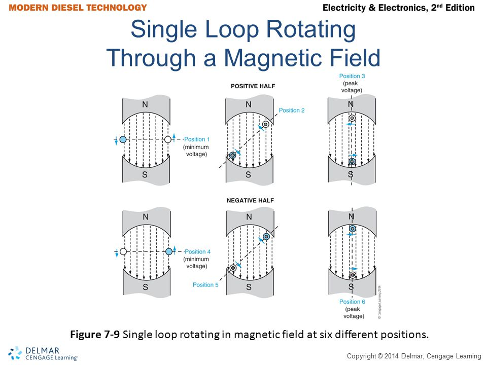 Single Loop Rotating Through a Magnetic Field