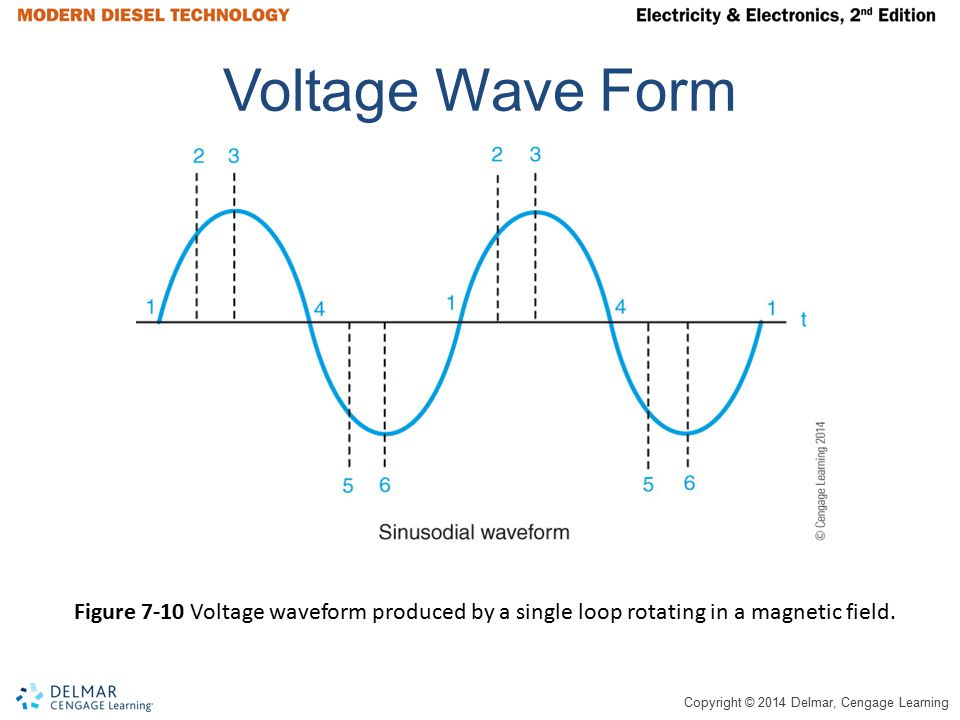 Voltage Wave Form Figure 7-10 Voltage waveform produced by a single loop rotating in a magnetic field.