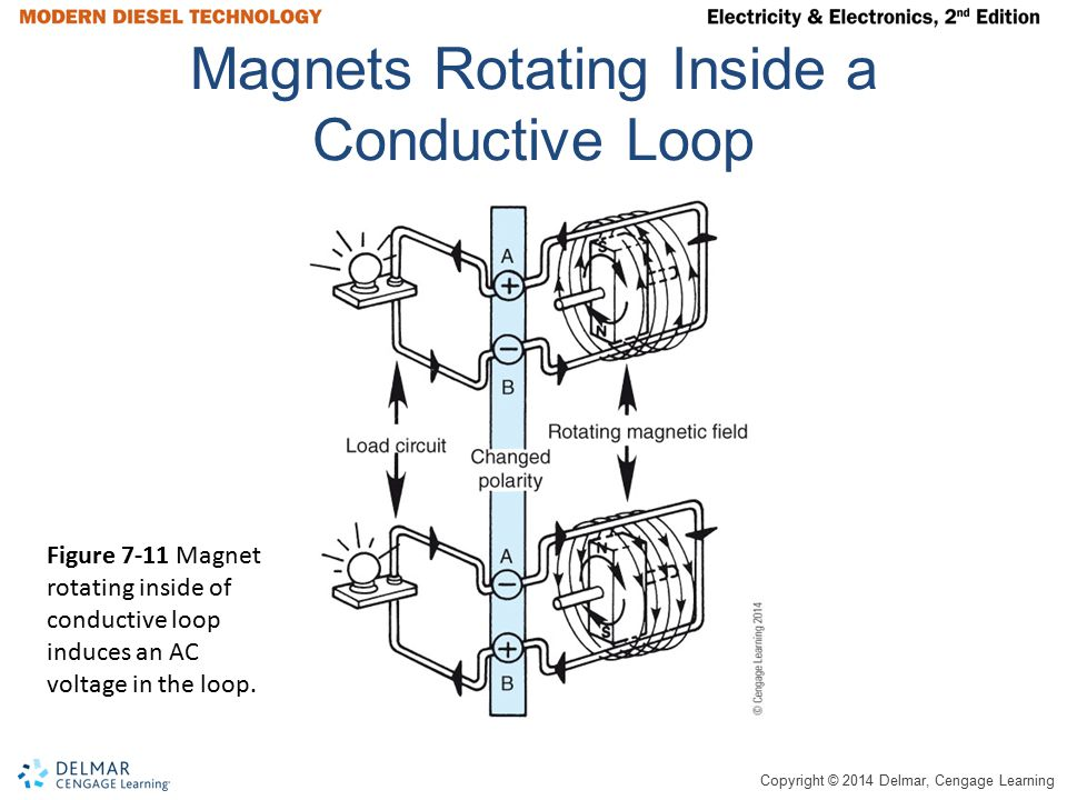 Magnets Rotating Inside a Conductive Loop