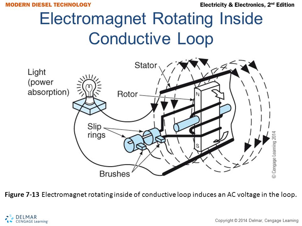 Electromagnet Rotating Inside Conductive Loop