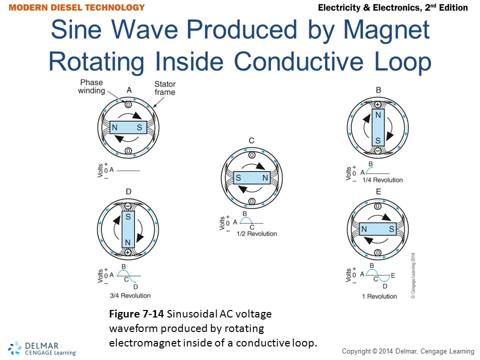 Sine Wave Produced by Magnet Rotating Inside Conductive Loop