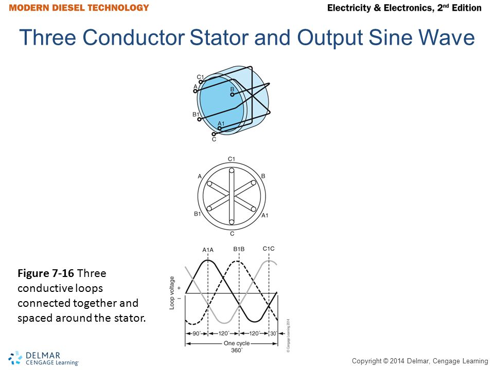 Three Conductor Stator and Output Sine Wave
