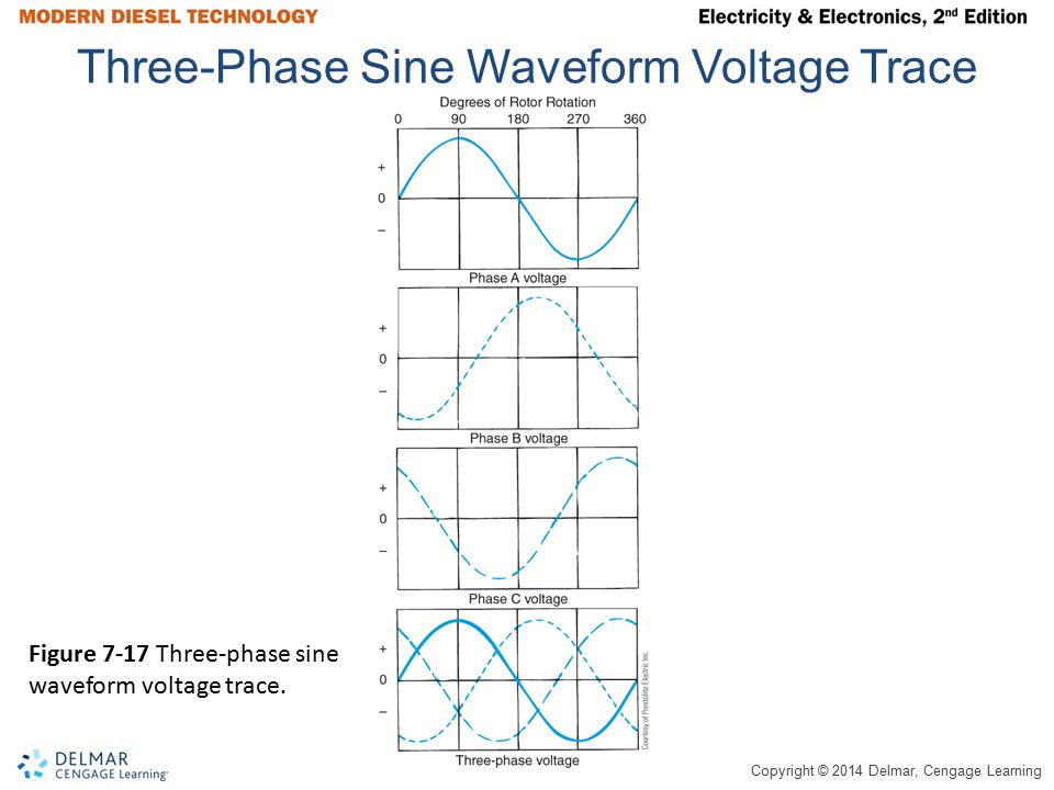 Instructor name your name ppt download three phase sine waveform voltage trace swarovskicordoba Image collections