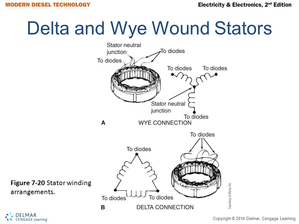 Delta and Wye Wound Stators