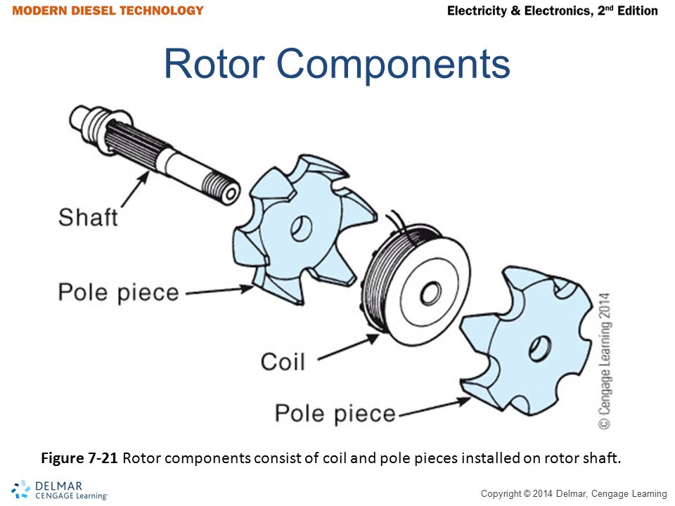 Rotor Components Figure 7-21 Rotor components consist of coil and pole pieces installed on rotor shaft.