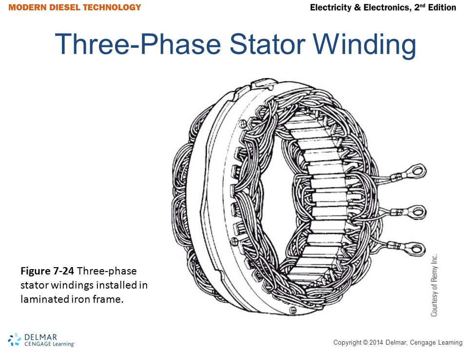 Three-Phase Stator Winding