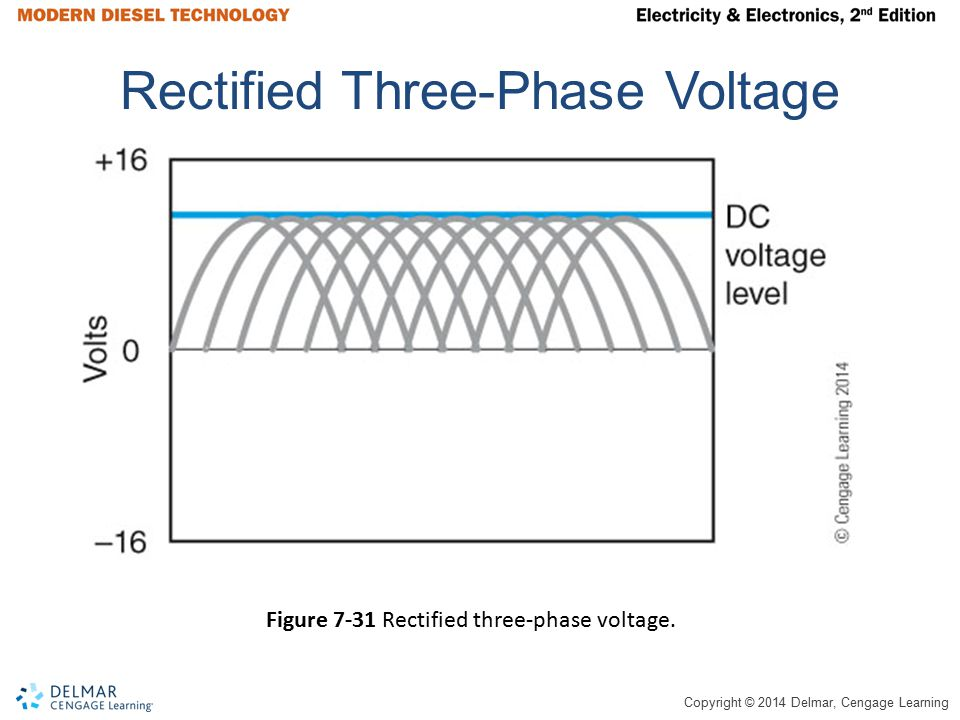 Rectified Three-Phase Voltage