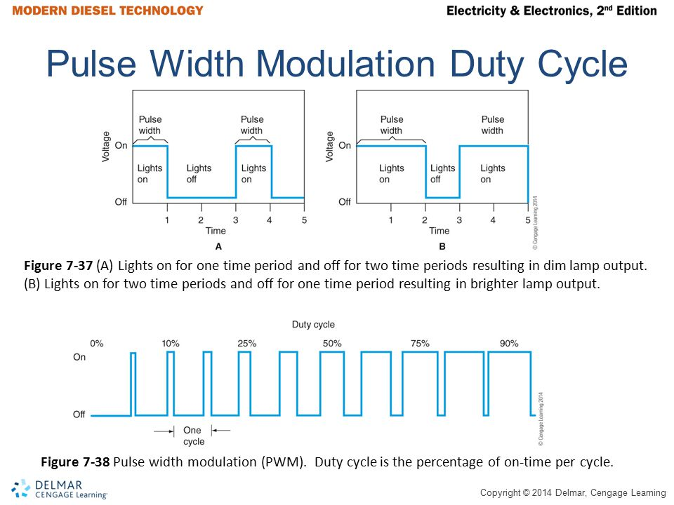 Pulse Width Modulation Duty Cycle