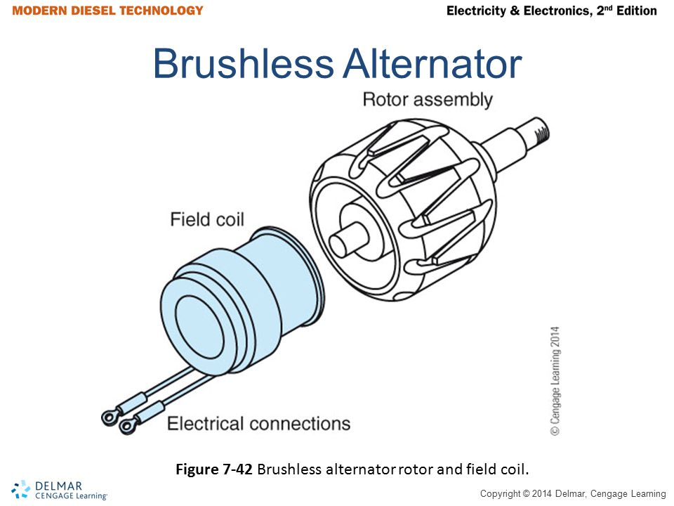 Brushless Alternator Figure 7-42 Brushless alternator rotor and field coil.