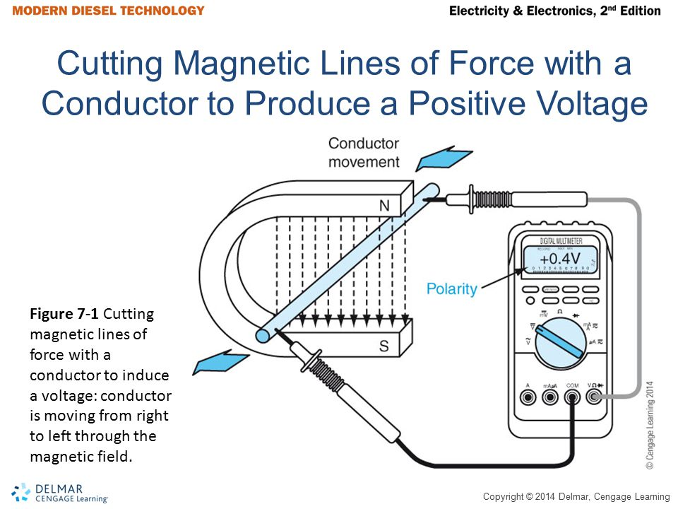 Cutting Magnetic Lines of Force with a Conductor to Produce a Positive Voltage
