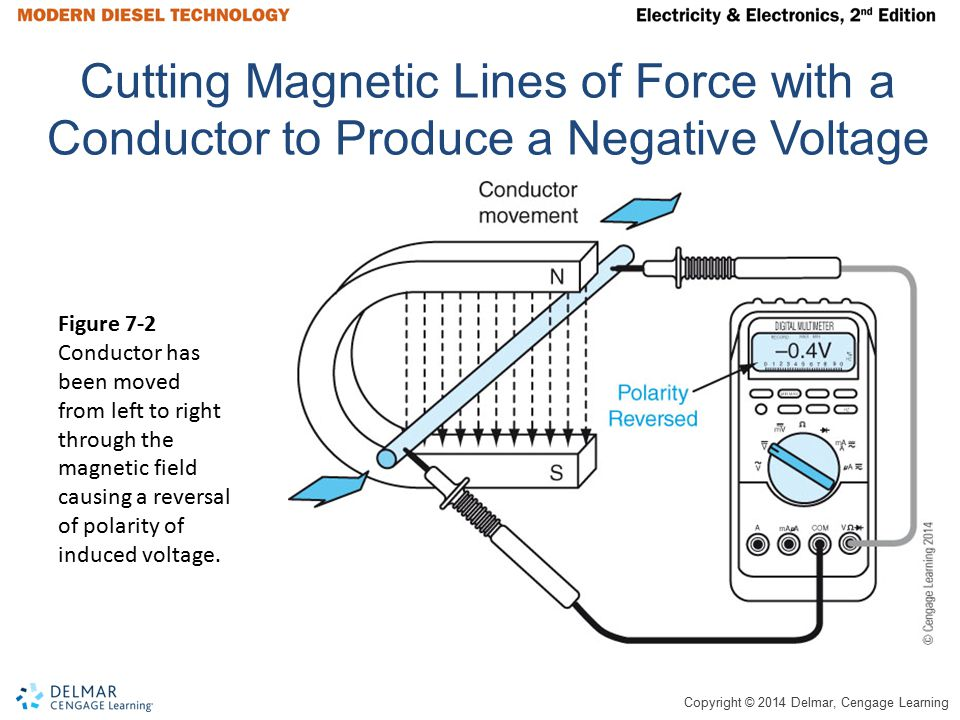 Cutting Magnetic Lines of Force with a Conductor to Produce a Negative Voltage