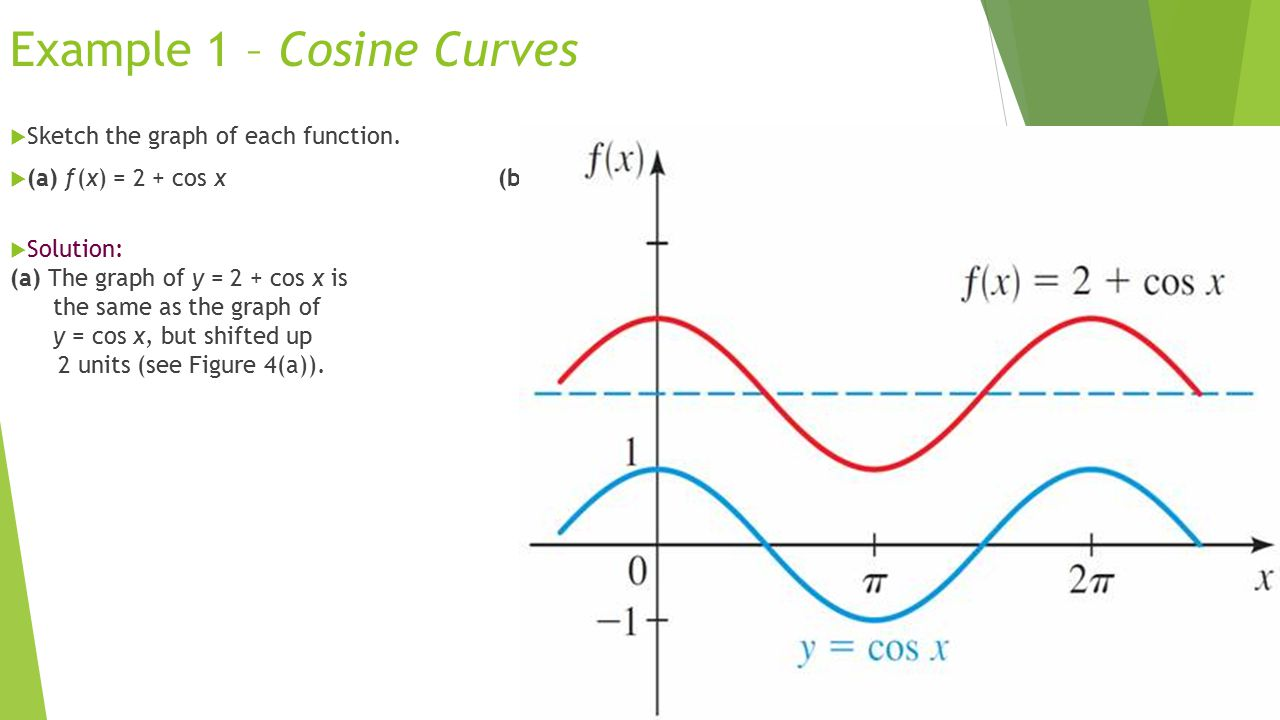 Example 1 – Cosine Curves