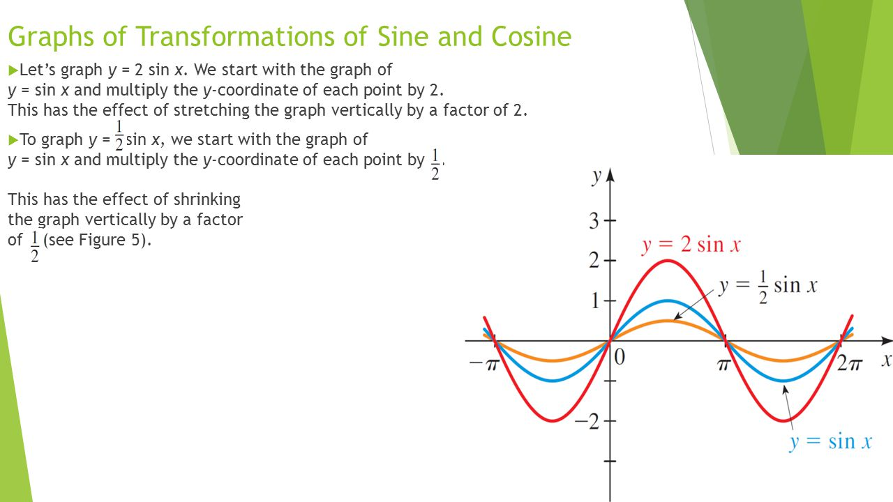 Worksheets Graphing Sine And Cosine Worksheet objectives graphs of sine and cosine ppt video online download 13 transformations sine