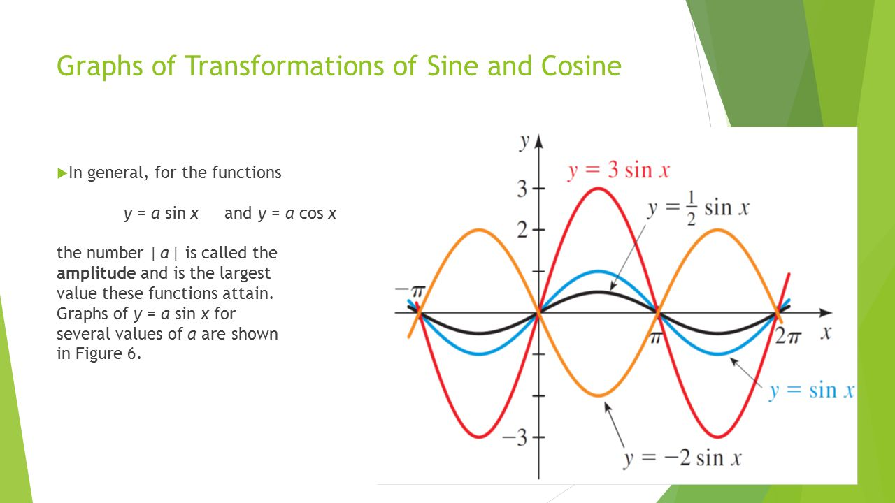quiz worksheet graphing sine and cosine transformations - Graphing Sine And Cosine Worksheet