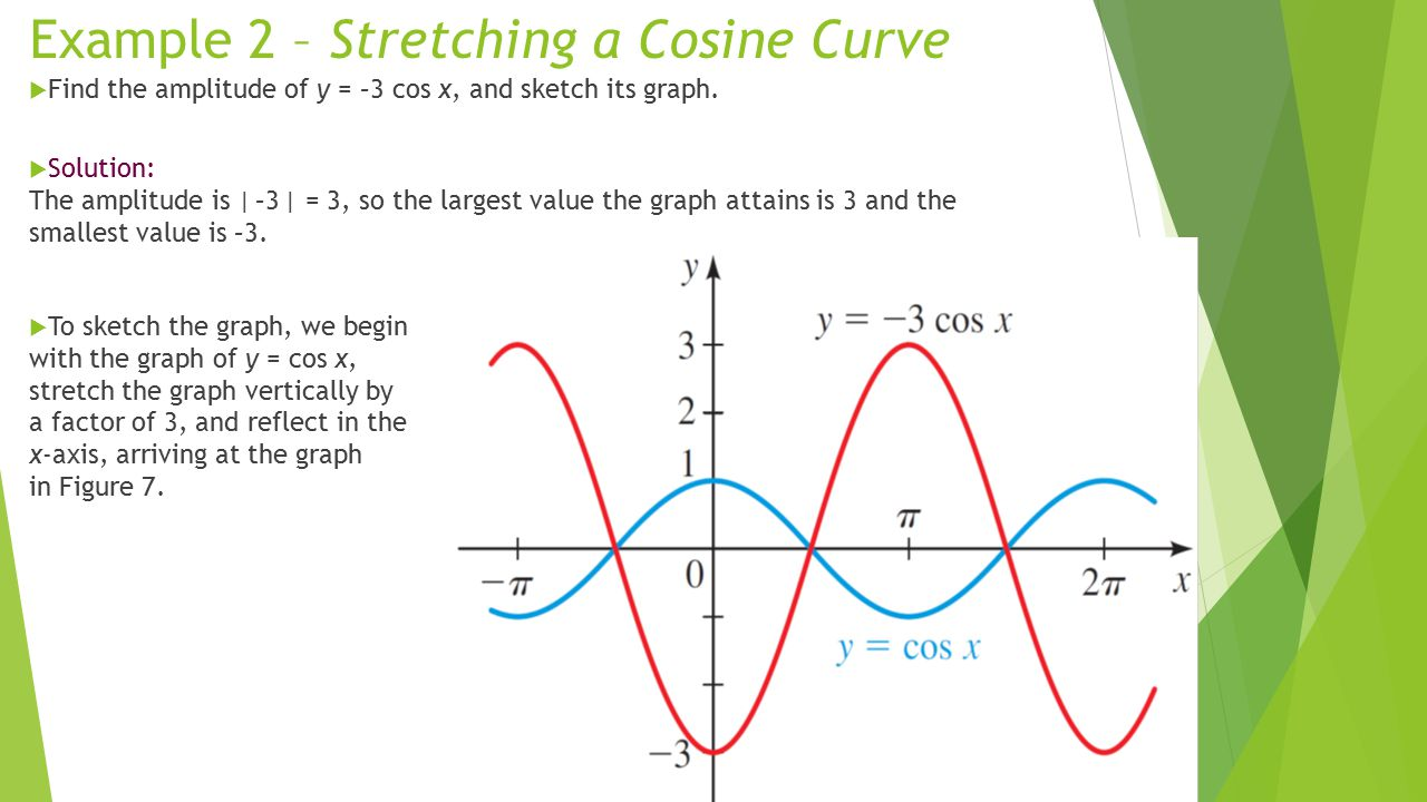 Example 2 – Stretching a Cosine Curve