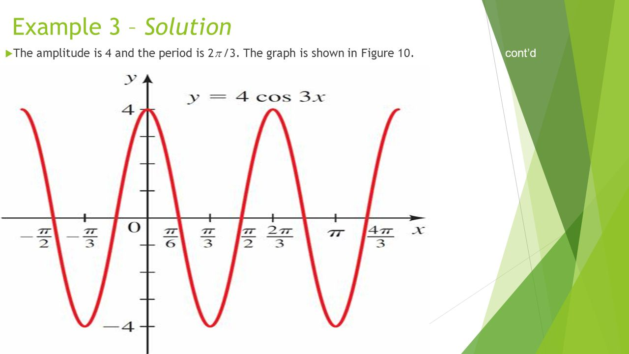 Example 3 – Solution The amplitude is 4 and the period is 2 /3. The graph is shown in Figure 10. cont'd.