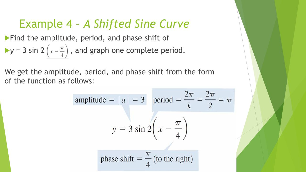 Example 4 – A Shifted Sine Curve