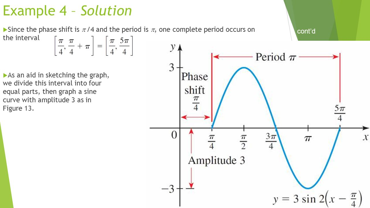 Example 4 – Solution Since the phase shift is  /4 and the period is , one complete period occurs on the interval.