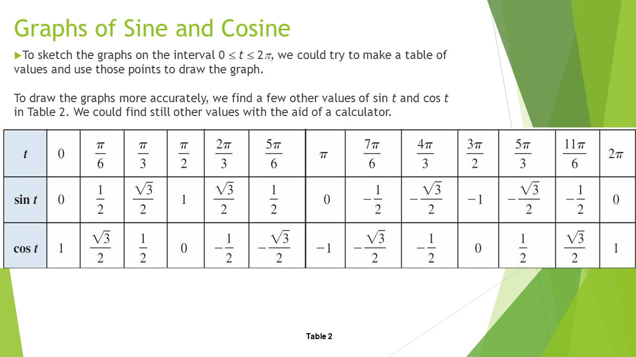 Uncategorized Graphing Sine And Cosine Worksheet objectives graphs of sine and cosine ppt download cosine