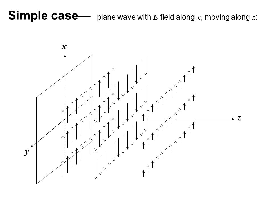 Simple case— plane wave with E field along x, moving along z: