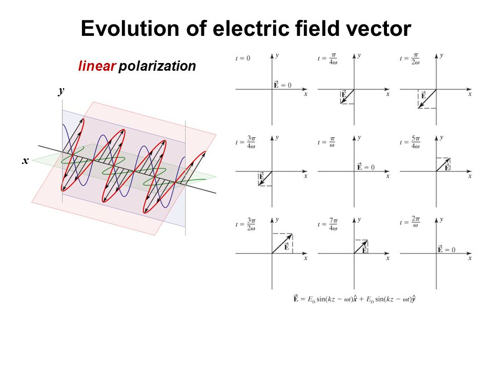 Evolution of electric field vector